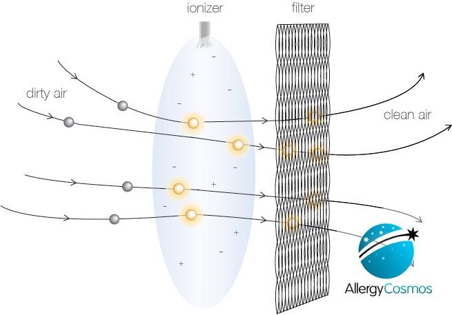 Blueair Pro M Air Purifier Filtration