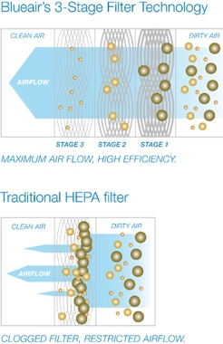 Blueair air purifier filtration