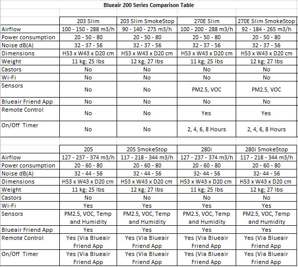 Blueair 200 Series Comparison table