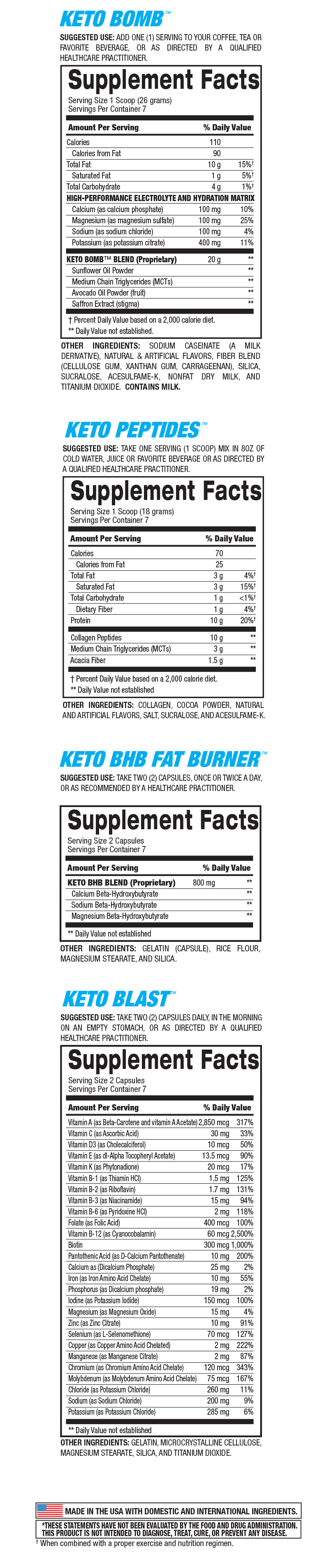 7-Day Keto Diet Starter Kit Supplement Facts