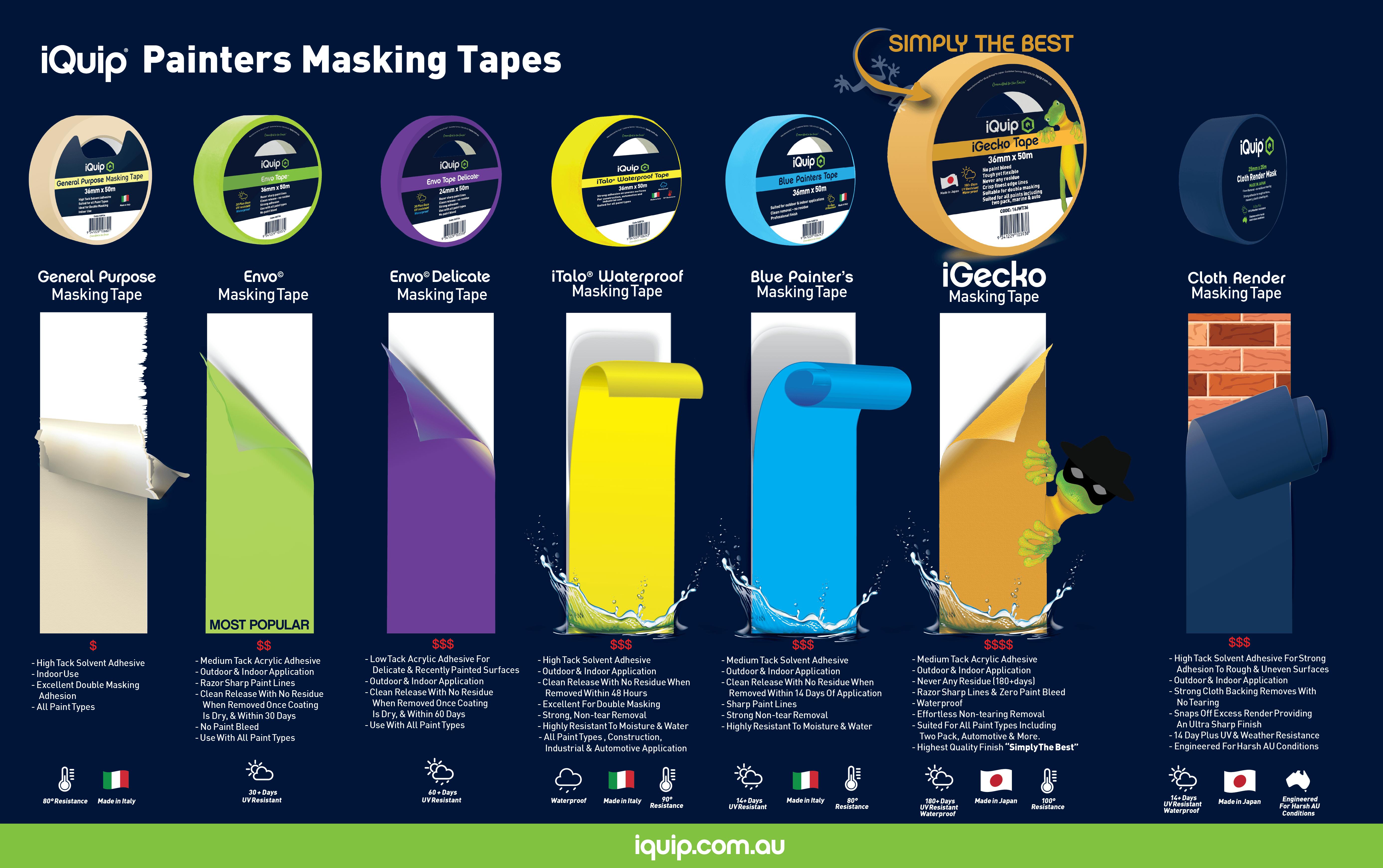 iQuip Masking Painters Tape Range Breakdown