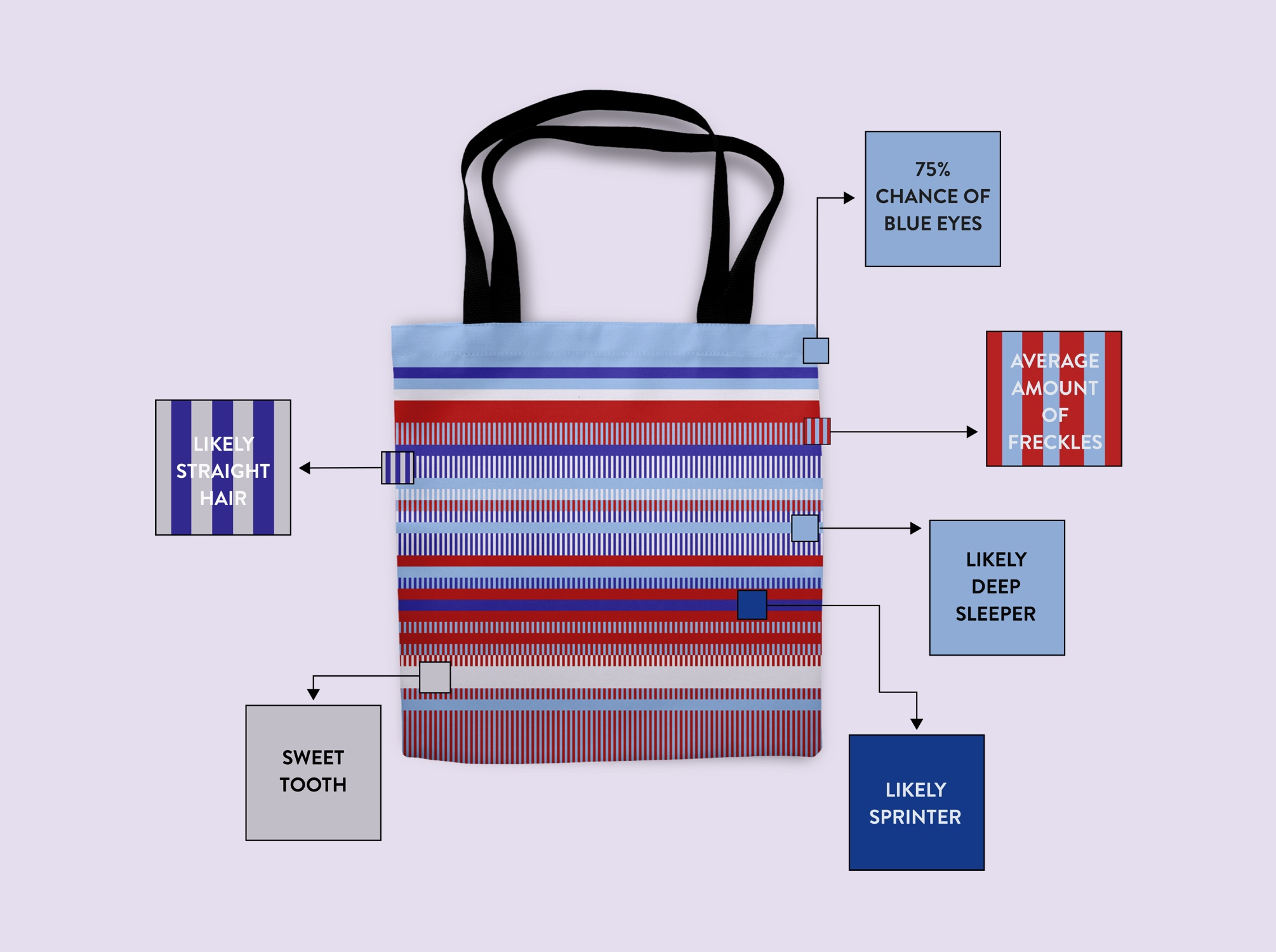 <p><strong>Uniquely yours</strong><br>Customize your tote by selecting a color to represent each of the four DNA bases. Patterns made from those colors represent your unique genetics.</p>