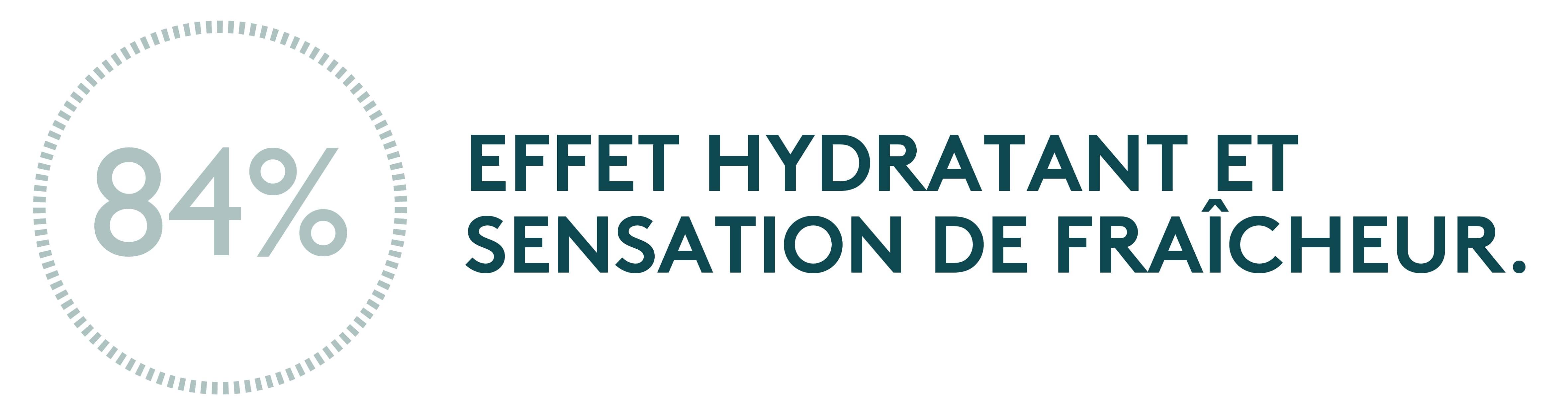 84% effet hydratant et une sensation de fraîcheur