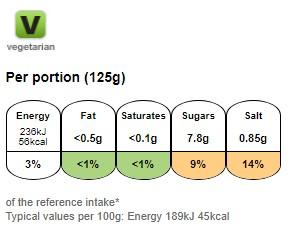 Nutritional information for Dolmio bolognese mushroom paste sauce 500g at Savecoonline.com