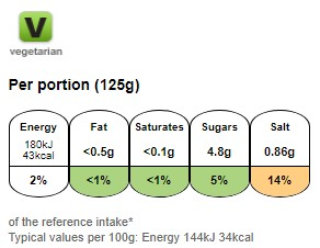Nutritional information for Dolmio bolognese low fat pasta sauce 500g at Savecoonline.com