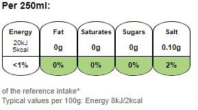 Nutritional information for 7UP 1.5ltr at Savecoonline.com