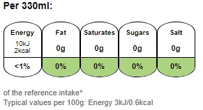 Nutritional information for Pepsi Max Cherry 1.5L at Savecoonline.com