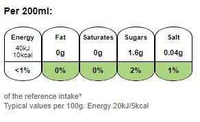 Nutritional information for Robinsons Fruit Shoot Orange 4x200ml at Savecoonline.com