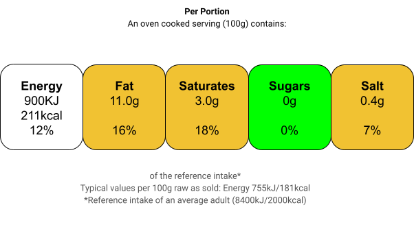 Nutritional information for Halal Mutton Mix Mince (keema) at Savecoonline.com