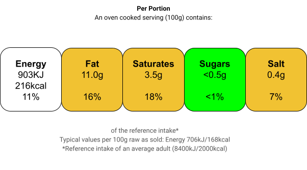 Nutritional information for Halal Chicken Mix Mince at Savecoonline.com