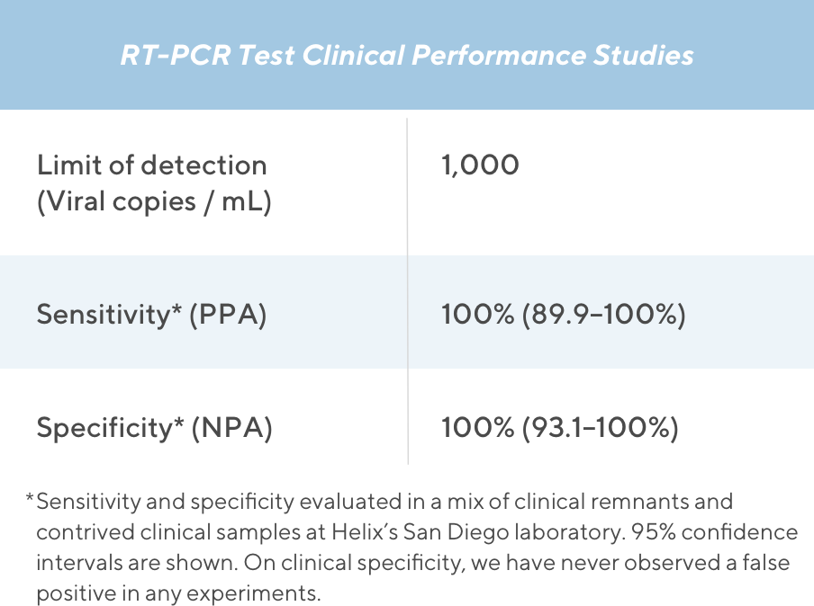 Table describing the Helix COVID-19 test validation data, stating a limit of detection of just 1,000 viral copies per millileter.