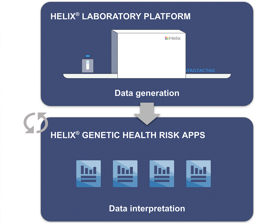 Data generated on Helix's Laboratory Platform can be used in various apps, such as Helix's Genetic Health Risk App for late onset Alzheimer's disease.