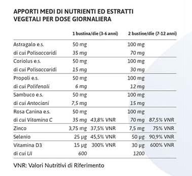 apporti nutrizionali