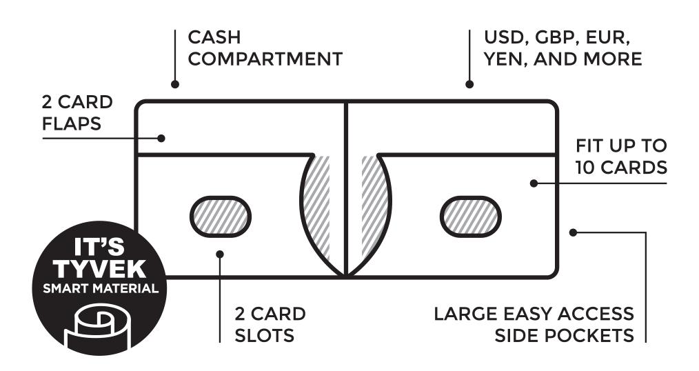 Heat Stroke Tyvek Wallets   Paperwallet